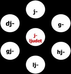 J-ljudet